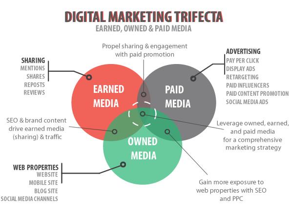 trifecta Marketing Digital
